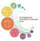 Всероссийский конкурс инновационных проектов и идей научной молодежи